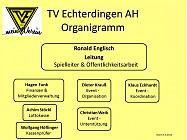 Organigramm der AH
